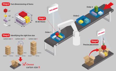 SOLOMON 3D AccuPick – SmartPack -Bin to Carton