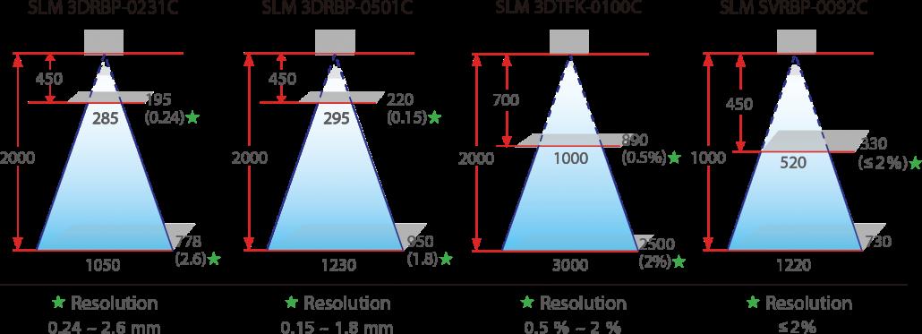 3D Scanner Field of View (FOV)