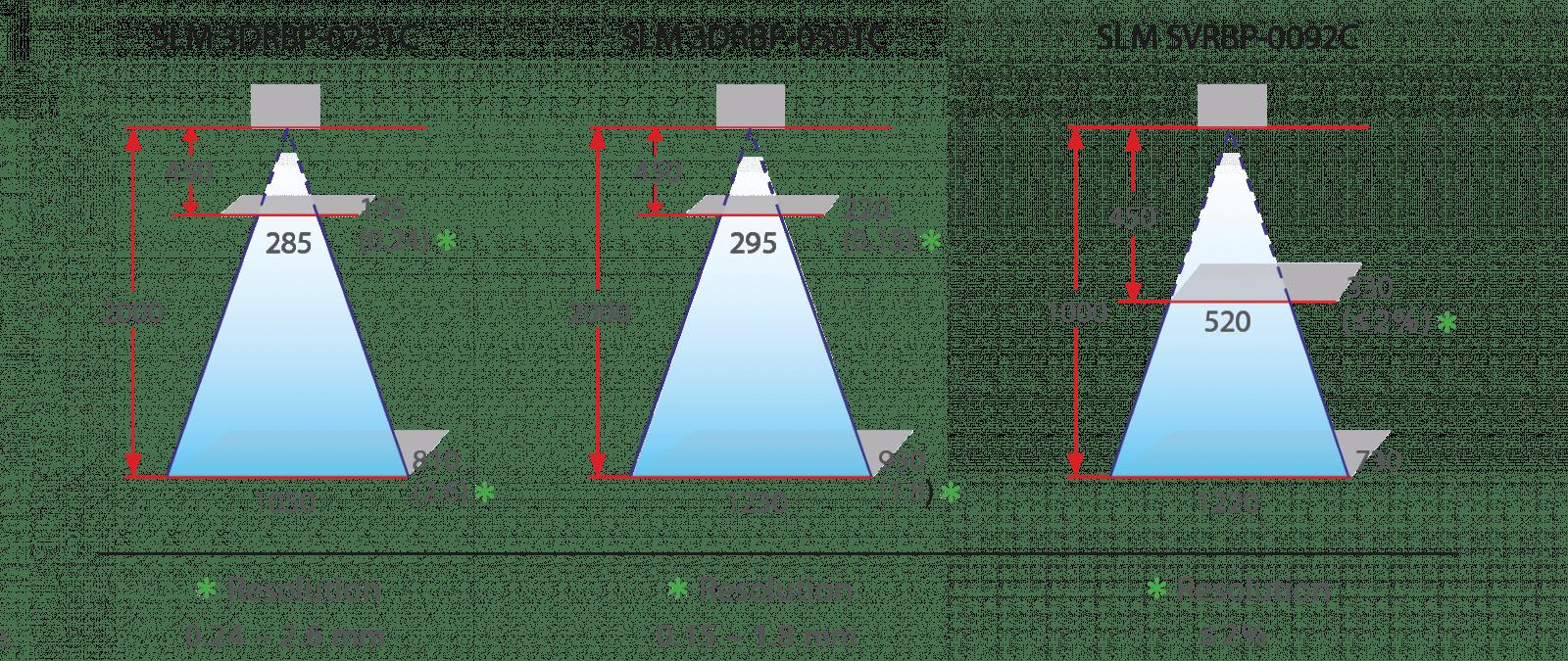 SOLOMON 3D_3D Scanner Field of view (FOV )